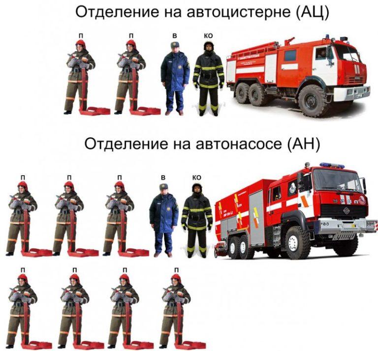 Расчет сил средств пожарной охраны фото